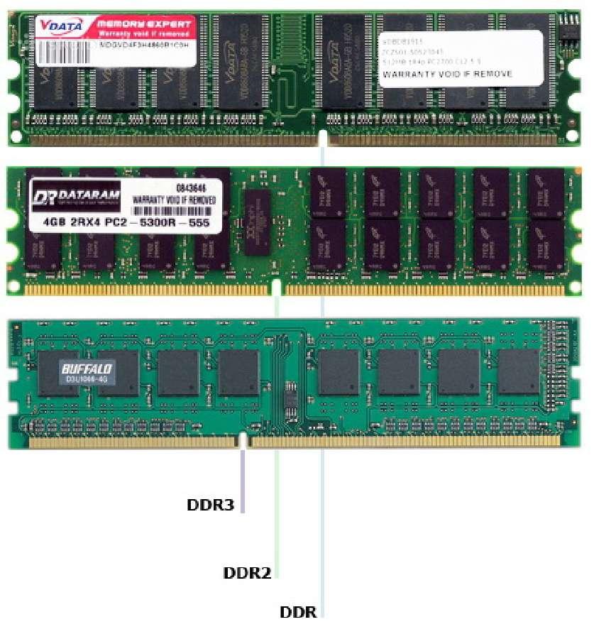 Operatyvioji atmintis(RAM)